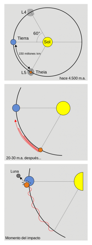 ¿Cómo se llegó a originar la luna? - 1