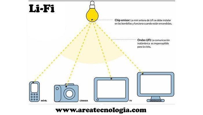 Tecnología Li-Fi - 2